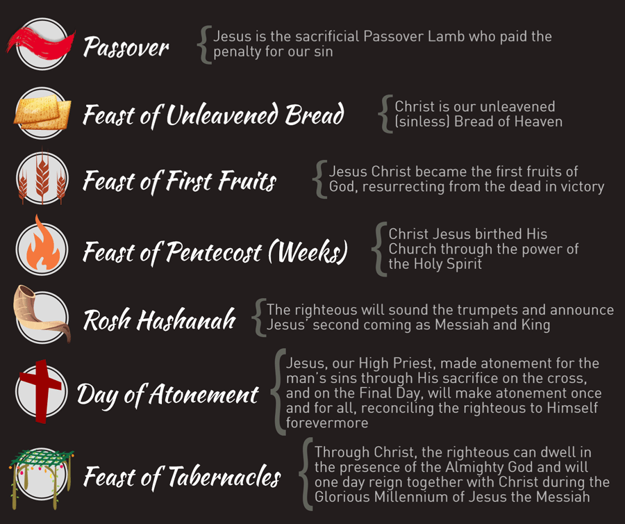 Christian Observance of Jewish Festivals - United Faith Church